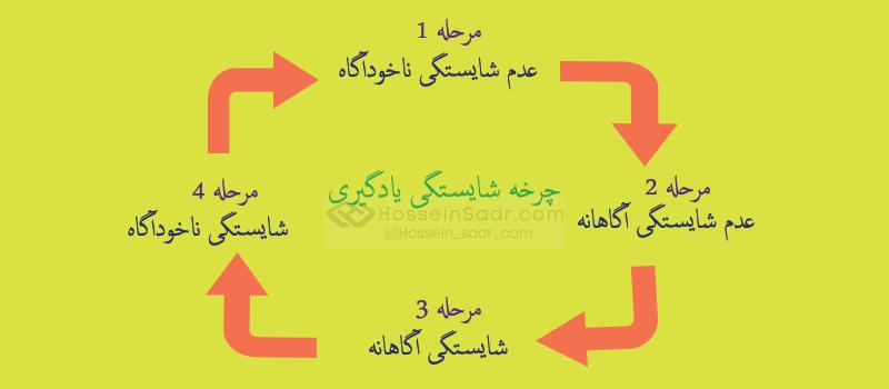 چرخه شایستگی یادگیری